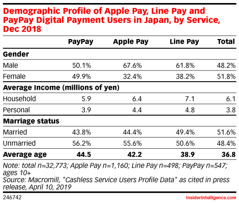 Demographic Profile of Apple Pay, Line Pay and PayPay Digital Payment Users in Japan, by Service, Dec 2018