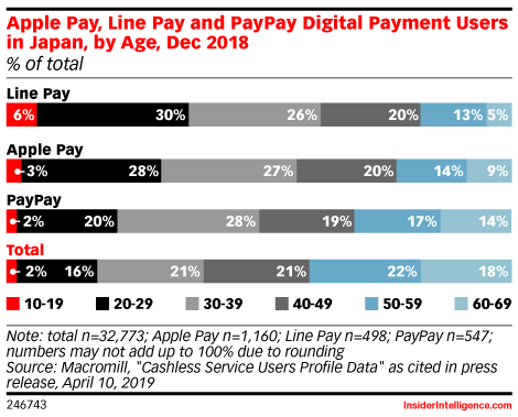 Apple Pay, Line Pay and PayPay Digital Payment Users in Japan, by Age, Dec 2018 (% of total)