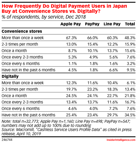 How Frequently Do Digital Payment Users in Japan Buy at Convenience Stores vs. Digitally? (% of respondents, by service, Dec 2018)