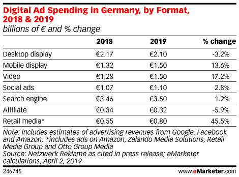 Digital Ad Spending in Germany, by Format, 2018 & 2019 (billions of € and % change)