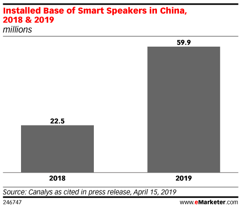 Installed Base of Smart Speakers in China, 2018 & 2019 (millions)