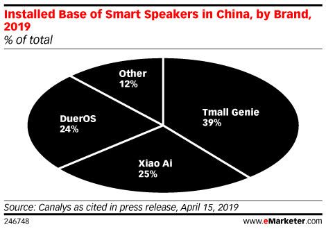 Installed Base of Smart Speakers in China, by Brand, 2019 (% of total)