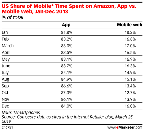 US Share of Mobile* Time Spent on Amazon, App vs. Mobile Web, Jan-Dec 2018 (% of total)