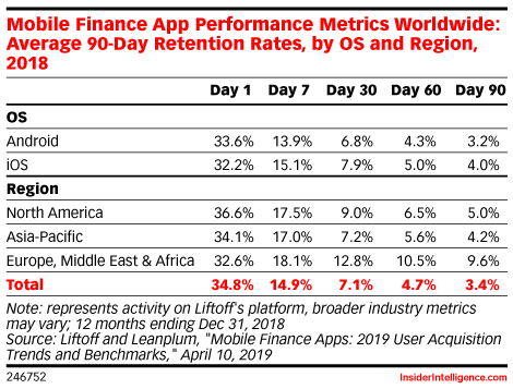 Mobile Finance App Performance Metrics Worldwide: Average 90-Day Retention Rates, by OS and Region, 2018
