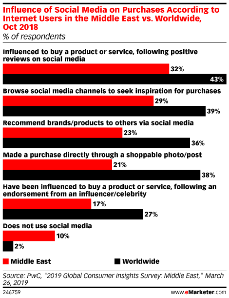Influence of Social Media on Purchases According to Internet Users in the Middle East vs. Worldwide, Oct 2018 (% of respondents)