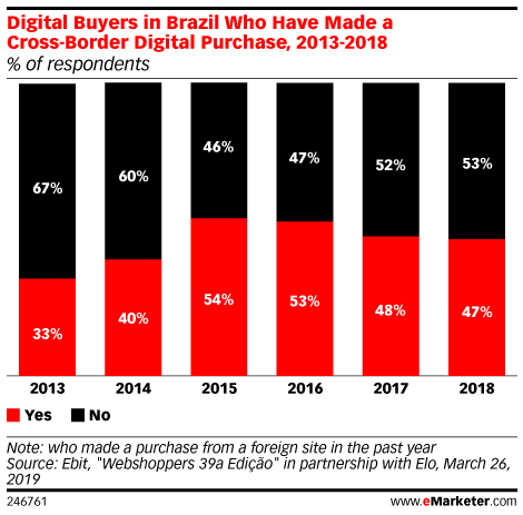 Digital Buyers in Brazil Who Have Made a Cross-Border Digital Purchase, 2013-2018 (% of respondents)