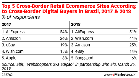 Top 5 Cross-Border Retail Ecommerce Sites According to Cross-Border Digital Buyers in Brazil, 2017 & 2018 (% of respondents)