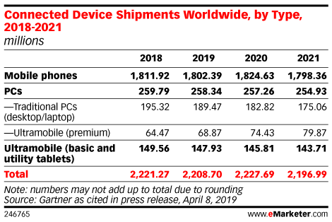 Connected Device Shipments Worldwide, by Type, 2018-2021 (billions)