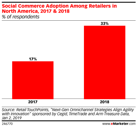 Social Commerce Adoption Among Retailers in North America, 2017 & 2018 (% of respondents)