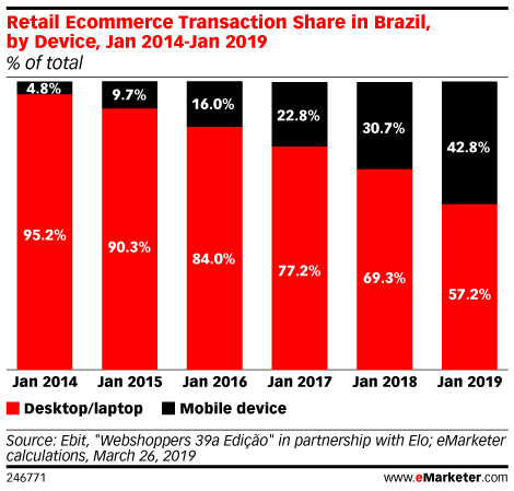 Retail Ecommerce Transaction Share in Brazil, by Device, Jan 2014-Jan 2019 (% of total)