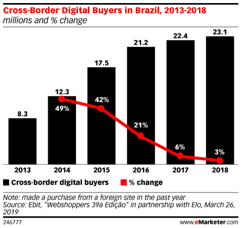 Cross-Border Digital Buyers in Brazil, 2013-2018 (millions and % change)