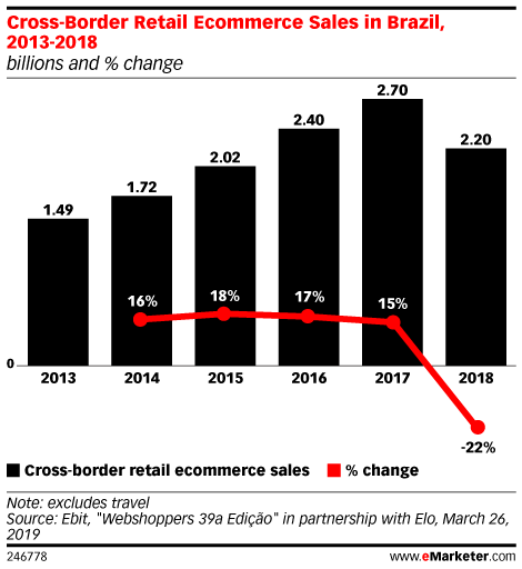 Cross-Border Retail Ecommerce Sales in Brazil, 2013-2018 (billions of Brazilian reals and % change)