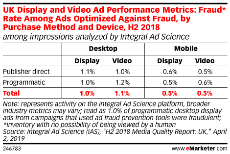 UK Display and Video Ad Performance Metrics: Fraud* Rate Among Ads Optimized Against Fraud, by Purchase Method and Device, H2 2018 (among impressions analyzed by Integral Ad Science)