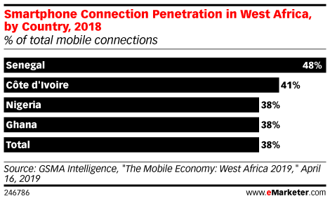 Smartphone Connection Penetration in West Africa, by Country, 2018 (% of total mobile connections)