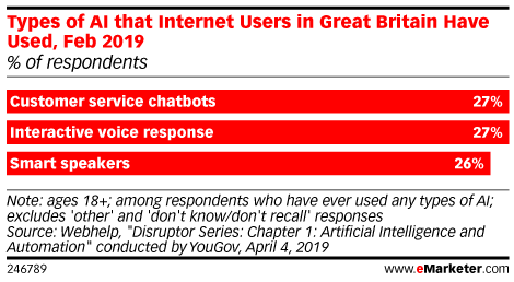 Types of AI that Internet Users in Great Britain Have Used, Feb 2019 (% of respondents)