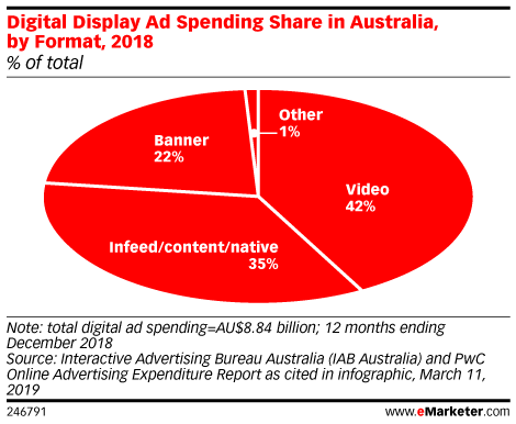 Digital Display Ad Spending Share in Australia, by Format, 2018 (% of total)