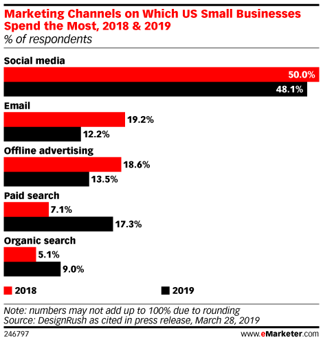 Marketing Channels on Which US Small Businesses Spend the Most, 2018 & 2019 (% of respondents)