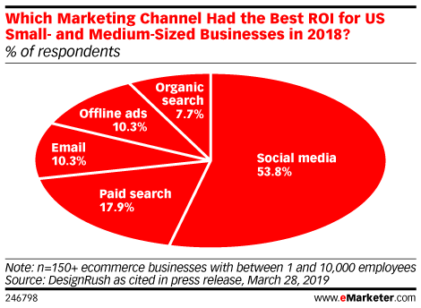 Which Marketing Channel Had the Best ROI for US Small Businesses in 2018? (% of respondents)