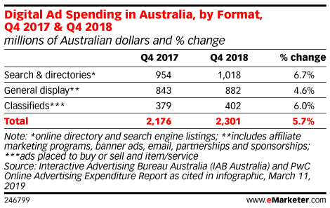 Digital Ad Spending in Australia, by Format, Q4 2017 & Q4 2018 (millions of Australian dollars and % change)
