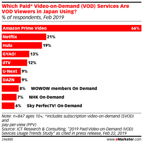 Which Paid* Video-on-Demand (VOD) Services Are VOD Viewers in Japan Using? (% of respondents, Feb 2019)