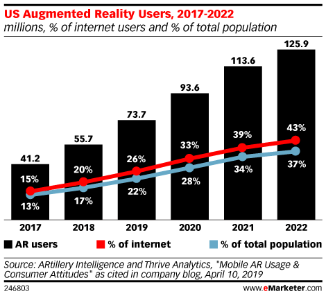 US Augmented Reality Users, 2017-2022 (millions, % of internet users and % of total population)