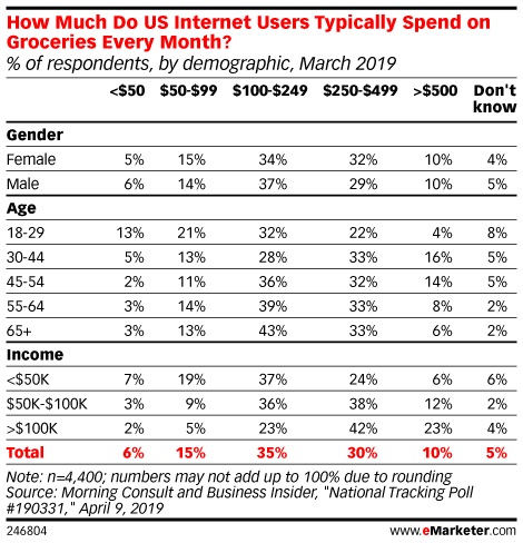 How Much Do US Internet Users Typically Spend on Groceries Every Month? (% of respondents, by demographic, March 2019)