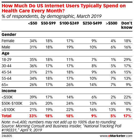 How Much Do US Internet Users Typically Spend on Health Care Every Month? (% of respondents, by demographic, March 2019)