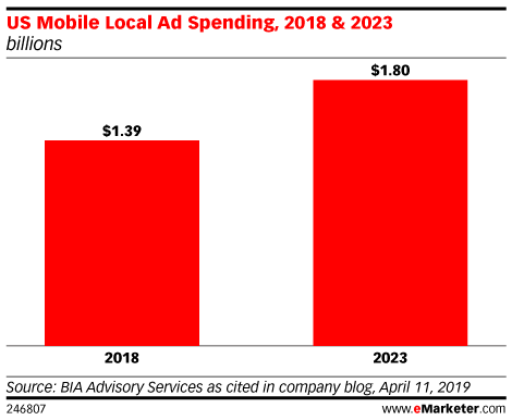 US Mobile Local Ad Spending, 2018 & 2023 (billions)