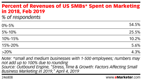 Percent of Revenues of US SMBs* Spent on Marketing in 2018, Feb 2019 (% of respondents)