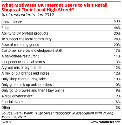 What Motivates UK Internet Users to Visit Retail Shops at Their Local High Street? (% of respondents, Jan 2019)