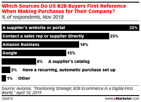 Which Sources Do US B2B Buyers First Reference When Making Purchases for Their Company? (% of respondents, Nov 2018)