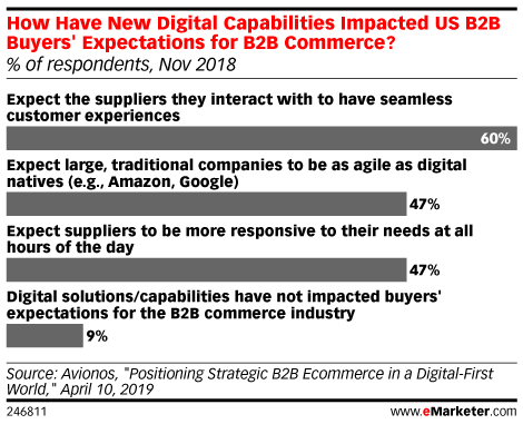 How Have New Digital Capabilities Impacted US B2B Buyers' Expectations for B2B Commerce? (% of respondents, Nov 2018)