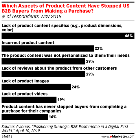 Which Aspects of Product Content Have Stopped US B2B Buyers From Making a Purchase? (% of respondents, Nov 2018)