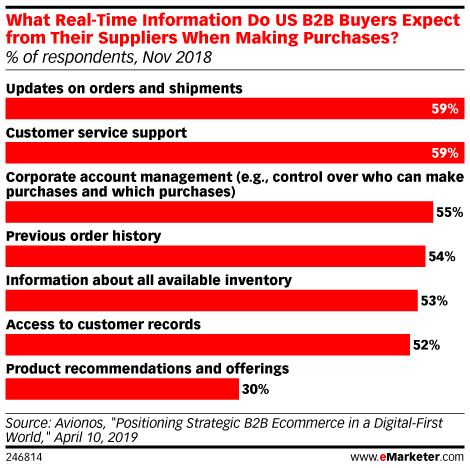 What Real-Time Information Do US B2B Buyers Expect from Their Suppliers When Making Purchases? (% of respondents, Nov 2018)