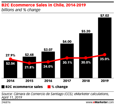B2C Ecommerce Sales in Chile, 2014-2019 (billions and % change)