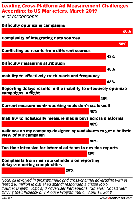 Leading Cross-Platform Ad Measurement Challenges According to US Marketers, March 2019 (% of respondents)