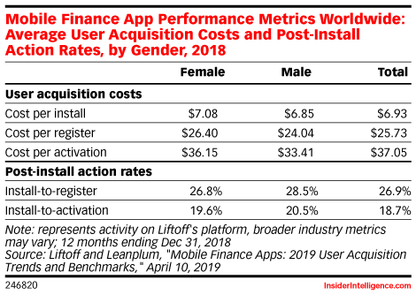 Mobile Finance App Performance Metrics Worldwide: Average User Acquisition Costs and Post-Install Action Rates, by Gender, 2018