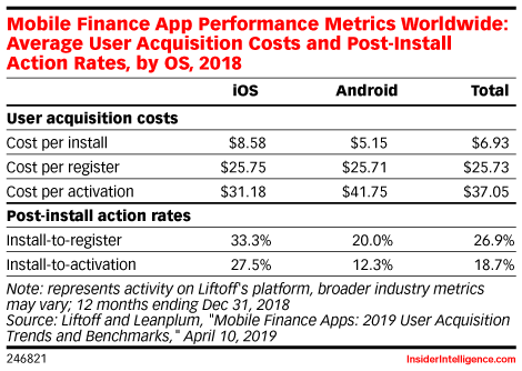 Mobile Finance App Performance Metrics Worldwide: Average User Acquisition Costs and Post-Install Action Rates, by OS, 2018