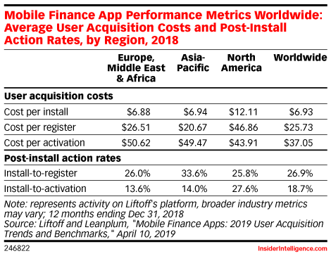 Mobile Finance App Performance Metrics Worldwide: Average User Acquisition Costs and Post-Install Action Rates, by Region, 2018