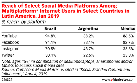 Reach of Select Social Media Platforms Among Multiplatform* Internet Users in Select Countries in Latin America, Jan 2019 (% reach, by platform)