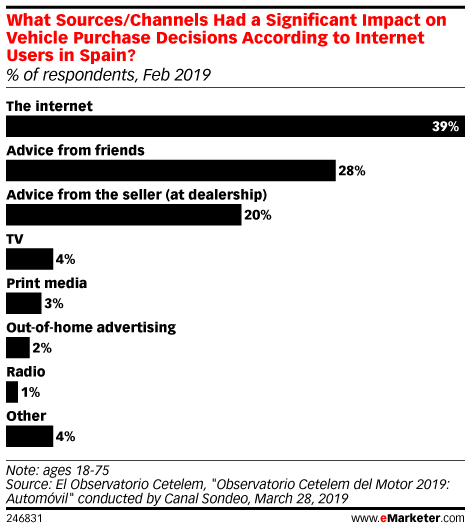 What Sources/Channels Had a Significant Impact on Vehicle Purchase Decisions According to Internet Users in Spain? (% of respondents, Feb 2019)
