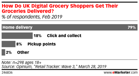 How Do UK Digital Grocery Shoppers Get Their Groceries Delivered? (% of respondents, Feb 2019)