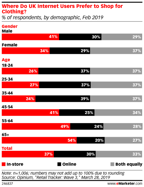 Where Do UK Internet Users Prefer to Shop for Clothing? (% of respondents, by demographic, Feb 2019)
