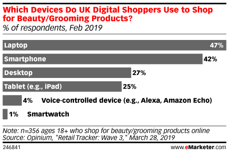 Which Devices Do UK Digital Shoppers Use to Shop for Beauty/Grooming Products? (% of respondents, Feb 2019)