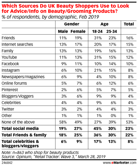Which Sources Do UK Beauty Shoppers Use to Look for Advice/Info on Beauty/Grooming Products? (% of respondents, by demographic, Feb 2019)