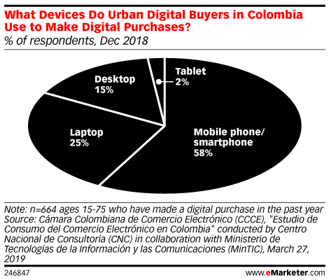 What Devices Do Urban Digital Buyers in Colombia Use to Make Digital Purchases? (% of respondents, Dec 2018)