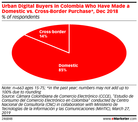 Urban Digital Buyers in Colombia Who Have Made a Domestic vs. Cross-Border Purchase*, Dec 2018 (% of respondents)