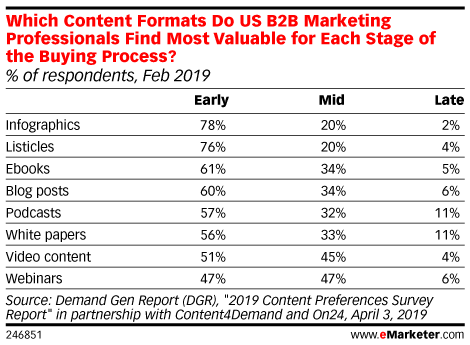 Which Content Formats Do US B2B Marketing Professionals Find Most Valuable for Each Stage of the Buying Process? (% of respondents, Feb 2019)