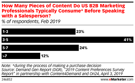 How Many Pieces of Content Do US B2B Marketing Professionals Typically Consume* Before Speaking with a Salesperson? (% of respondents, Feb 2019)