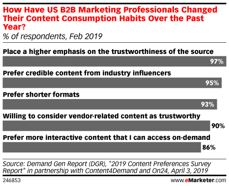 How Have US B2B Marketing Professionals Changed Their Content Consumption Habits Over the Past Year? (% of respondents, Feb 2019)